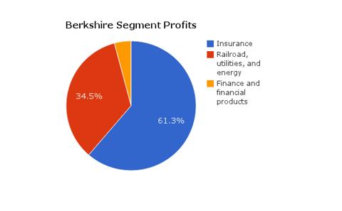 Berkshire Segment Profits for Q3 2012