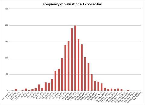 Does this look bell curve-y?