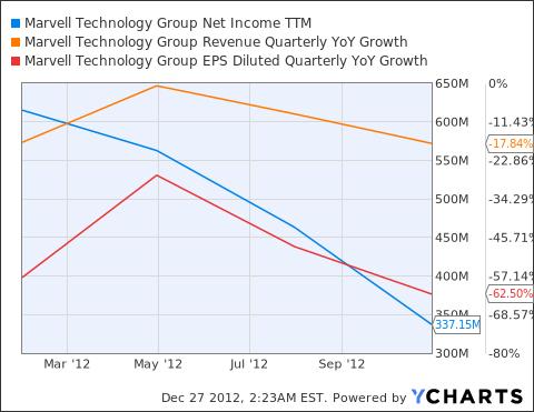 MRVL Net Income TTM Chart