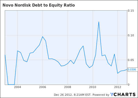 NVO Debt to Equity Ratio Chart