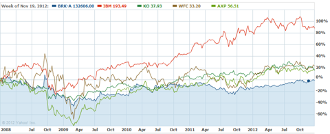 BRK.A Stock Price vs. Top Equity Holdings