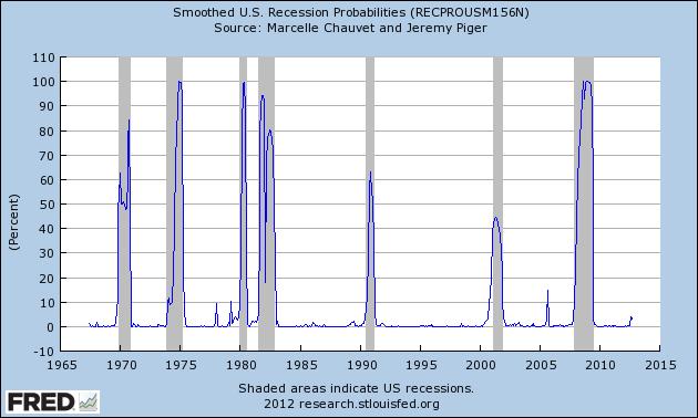 NBER Recession Indicators Drop   Seeking Alpha