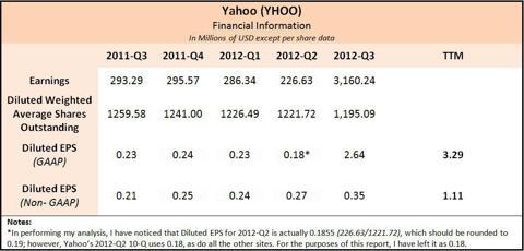 Yahoo Financial Info