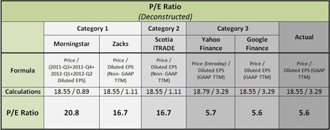 PE Ratio Deconstructed