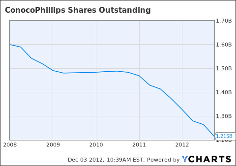 COP Shares Outstanding Chart