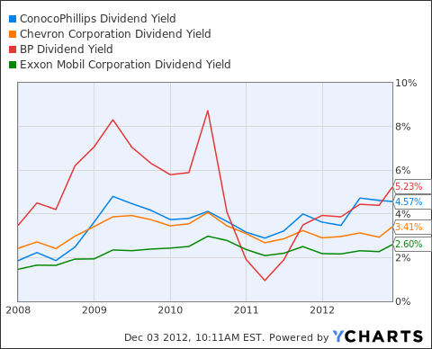 COP Dividend Yield Chart