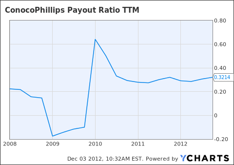 COP Payout Ratio TTM Chart