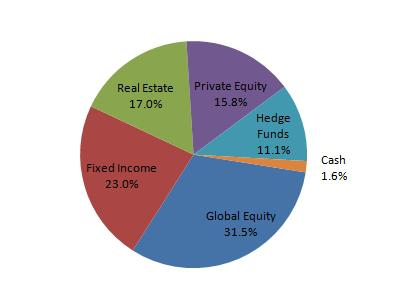 MoDOT pension fund allocation