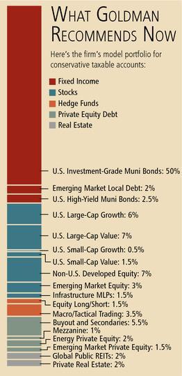 GS conservative allocation