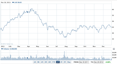 LVS 1 year chart