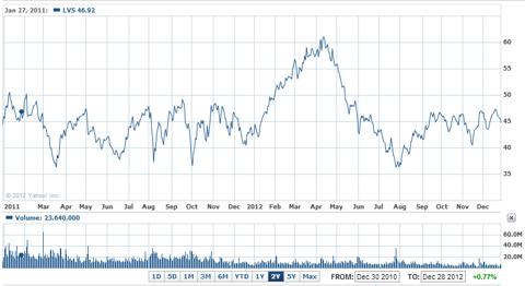 LVS 2-year chart