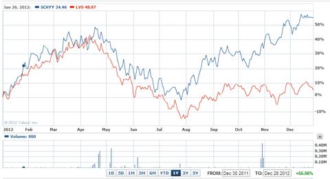 SCL vs LVS 1 year chart