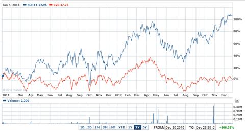2-year chart SCL vs LVS