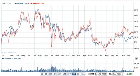 WYNN vs Wynn Macau 2 year chart
