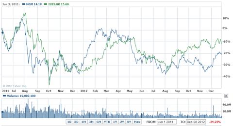 MGM vs MGM China 18 month chart