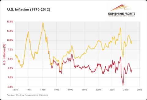 U.S. inflation