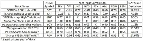 Correlation Coefficients of Portfolio Candidates