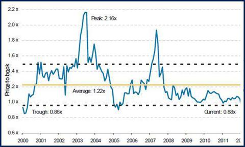 Agency Mortgage REIT Price-to-Book Values, 2000-2012