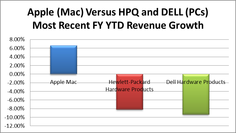 differentiation apple inc and dell inc 1 answer to the condensed income statements through income from operations for dell inc and apple computer, inc, are reproduced below for recent fiscal years.
