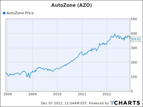AZO Chart