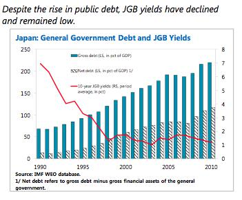 Checkmate For Japanese Sovereign Debt | Seeking Alpha