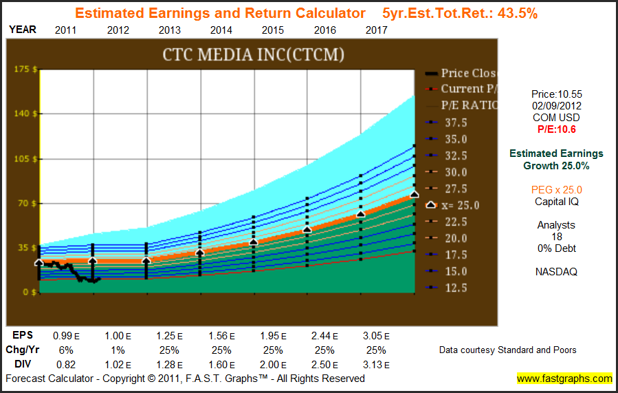 5 Mid Caps With Low Valuation Above Average Dividend Yields And