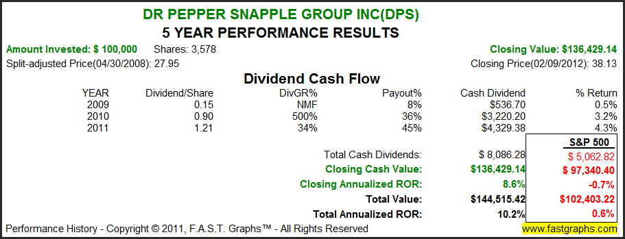dr pepper snapple group analysis Get detailed information about the dr pepper snapple group inc (dps) stock including price, charts, technical analysis, historical data, dr pepper snapple reports and more.