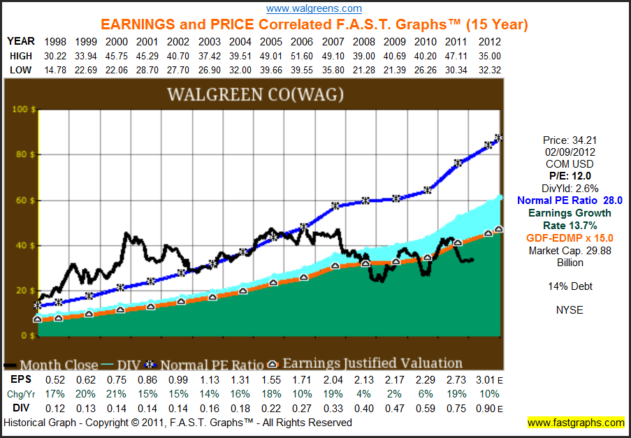 Walgreens Stock Quote Prepossessing Walgreens Dividend Champion With The Best Potential Total Return