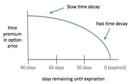 Option Time Decay