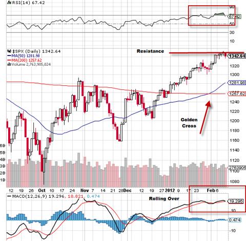 S&P 500 (<a href='https://seekingalpha.com/symbol/SPY' title='SPDR S&P 500 Trust ETF'>SPY</a>)