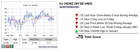 HNZ Technical Analysis