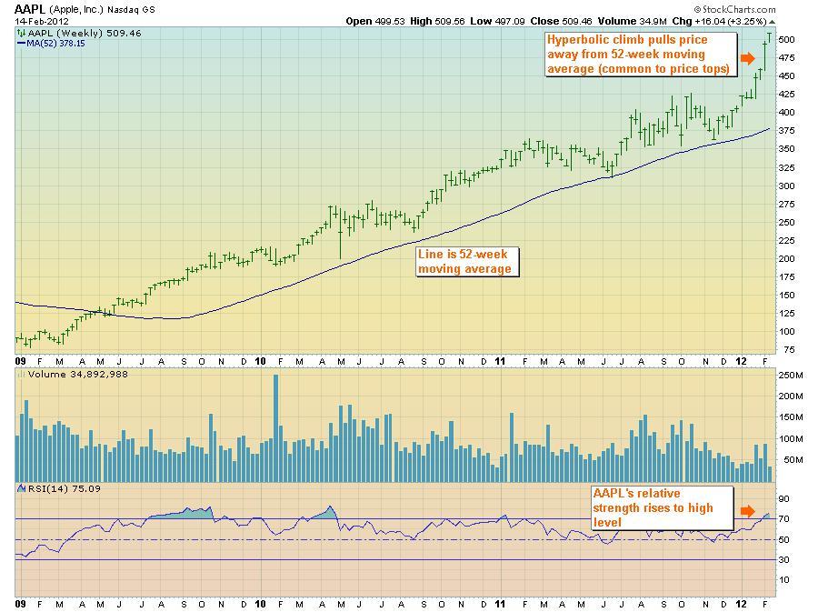 Apple weekly stock chart