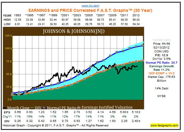 financial analysis johnson johnson Johnson & johnson profile, financial information, stock quotes charts, financial results, segments, competitors, fundamental analysis - csimarket.