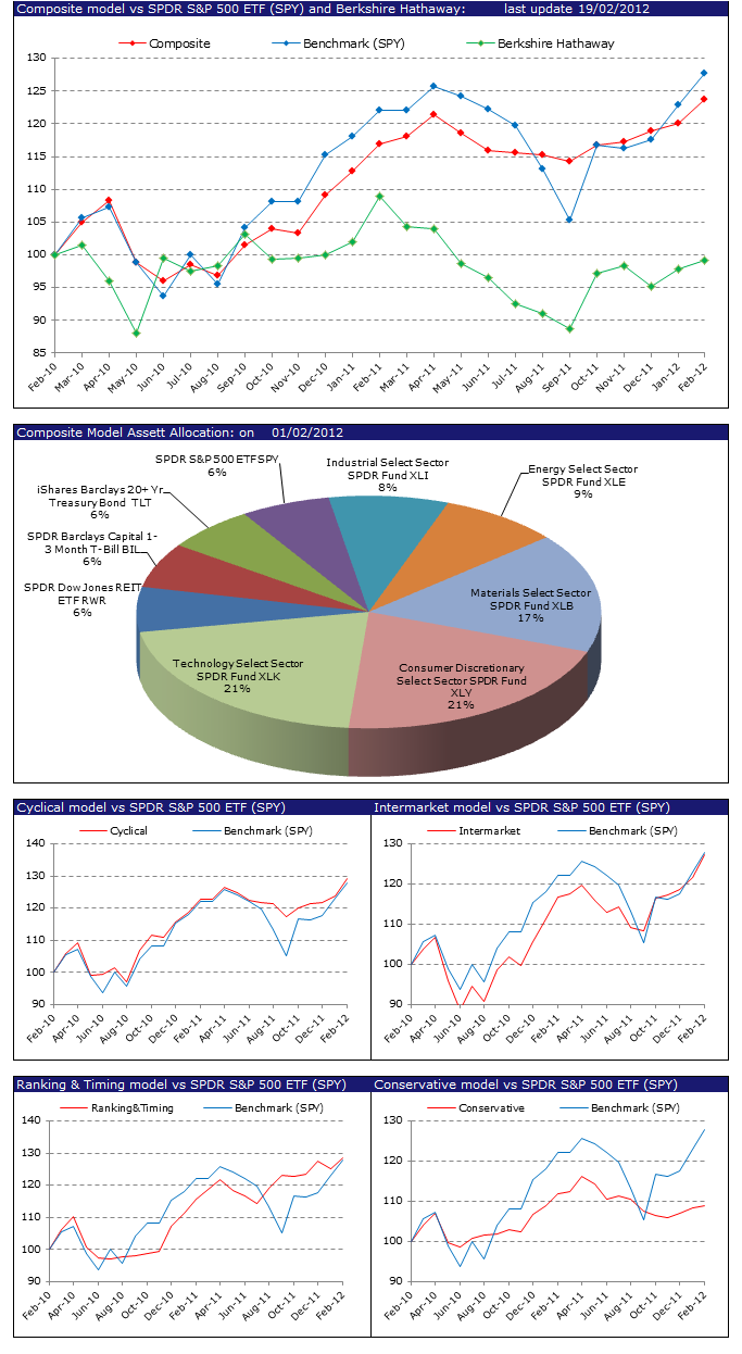 February Asset Allocation