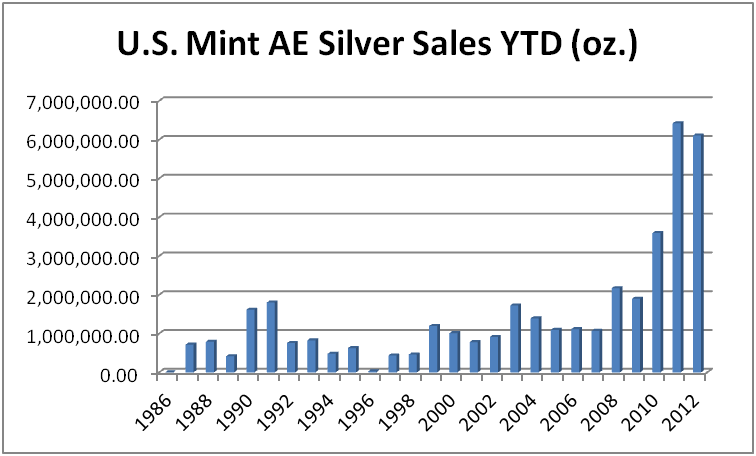 gold nysearcagld was also off to a strong start in 2012 both in terms of price performance and american eagle coin sales from the us mint