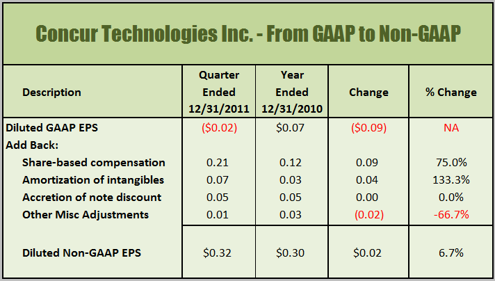 CNQR GAAP to Non-GAAP