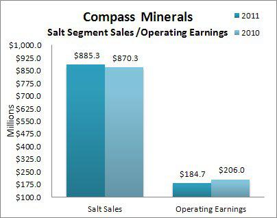 Compass Minerals Salt Segment Sales / Operating Earnings YoY