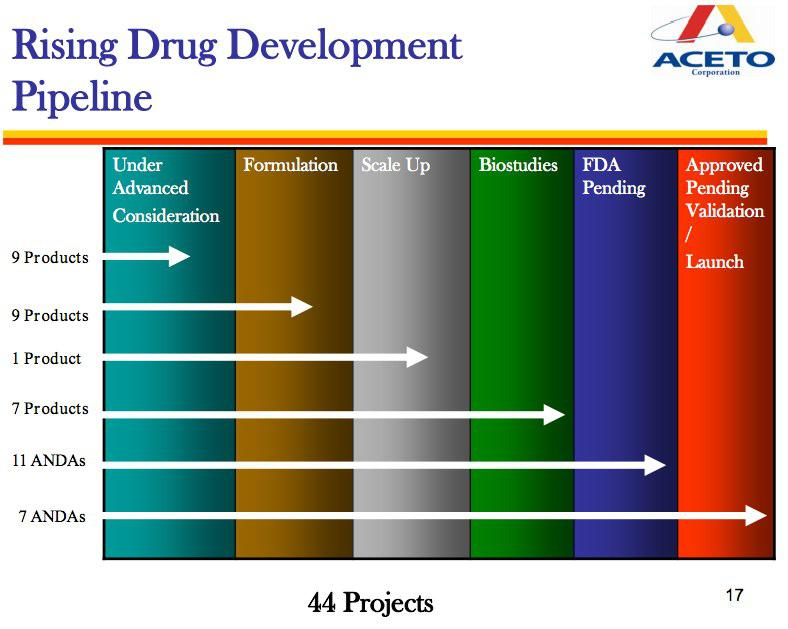 Aceto Corporation: The Small-Cap Pharma Growth Story That's