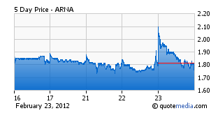 ARNA Chart