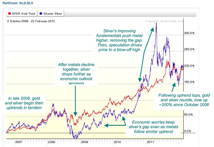 Gold and silver long-term performance comparison