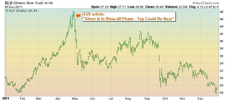 Silver 2011 stock chart