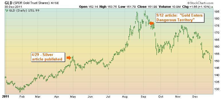 Gold 2011 stock chart