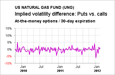 What Is The Difference In Lp And Natural Gas