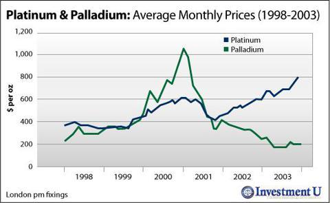 Platinum vs. Palladium: Average Monthly Prices (1998-2003)