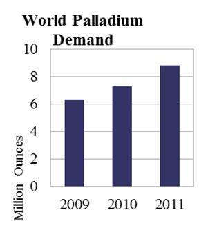 World Palladium Demand 2009 – 2011