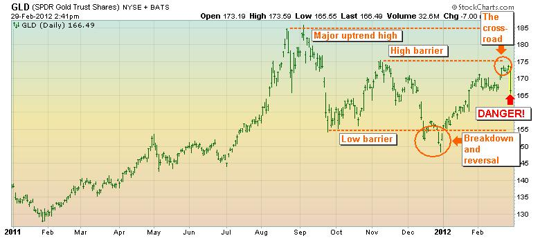 GLD stock chart