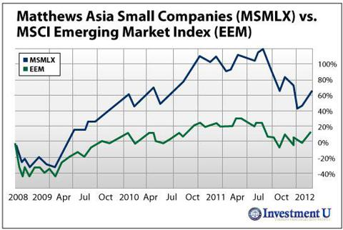 Matthews Asia Small Companies (MUTF:<a href='https://seekingalpha.com/symbol/MSMLX' title='Matthews Asia Small Companies fund Inv'>MSMLX</a>) vs. MSCI Emerging Market Index (NYSE: <a href='https://seekingalpha.com/symbol/EEM' title='iShares MSCI Emerging Markets ETF'>EEM</a>)