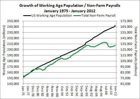 Growth of working age population & Non-farm payrolls