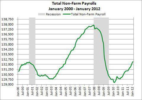 Non-Farm payrolls Jan 2000 - Jan 2012