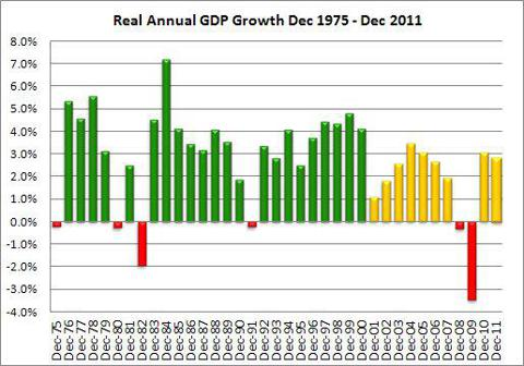 Real Annual GDP Growth 1975-2011